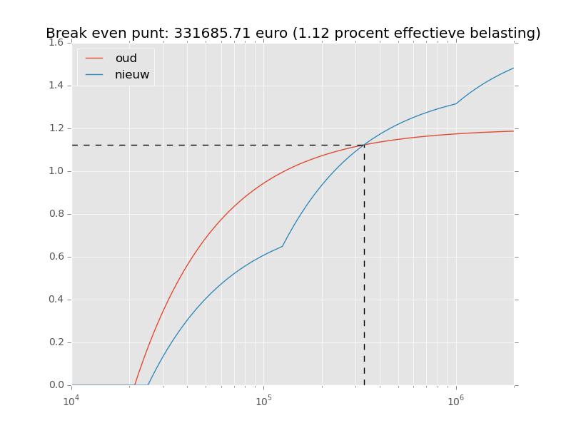 vermogensbelasting2015_rente